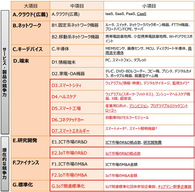 IoT国際競争力指標(2018.1公表版)の調査項目(太線赤枠内はIoT市場の調査項目、下線付きは今回からの追加項目、※付は前回と別の中項目に移動した小項目)