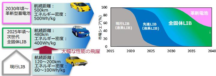 車載用蓄電池の技術シフトの想定