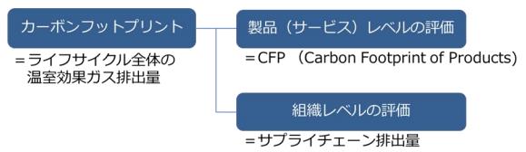 カーボンフットプリントの概念図