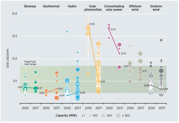 世界における商業規模の再エネ電源価格、2010年と2017年の比較