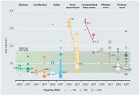 太陽光発電の価格は2010~2017年で73%減少、2020年以降は全ての再エネ技術が化石燃料より安価にの写真
