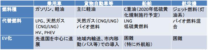 長距離・貨物車におけるEV化