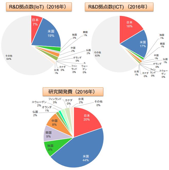 拠点数・研究開発費の国別シェア