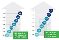 米国PG&E、3年間で7500台のEV充電器を設置する大規模プログラムを開始の写真