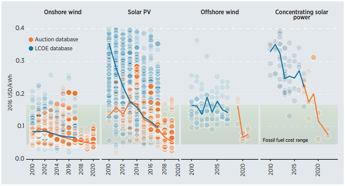 太陽光と風力における発電コスト予測