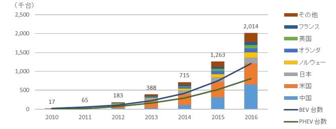電気自動車(BEV+PHEV)国別普及実績推移