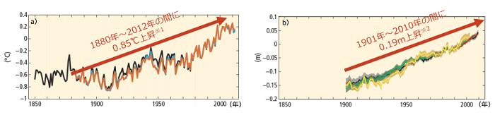(左)世界平均地上気温偏差の変化 、(右)世界年平均海面水位の変化