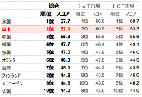 日本のIoT国際競争力は世界2位、スマートエネルギー分野は3位、総務省発表の写真