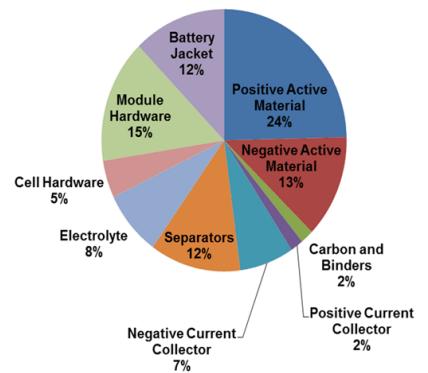 蓄電池材料、外部調達部品コスト内訳
