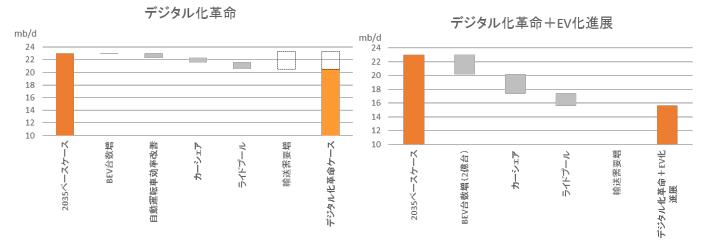 輸送の高度化による燃料需要影響