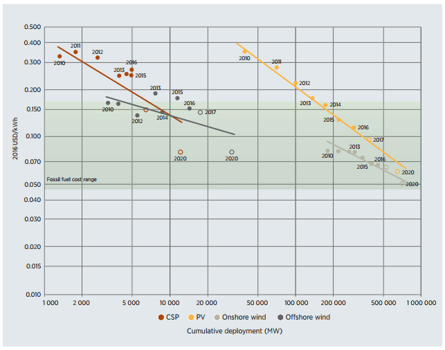 2010~2020年における再エネ発電の学習曲線