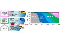 電気自動車の未来(2)、蓄電池は6年間で約1/4の価格に、今後は次世代の全固体電池で性能向上の写真