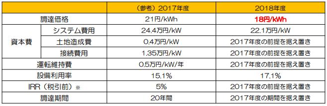 太陽光発電(10kW以上)