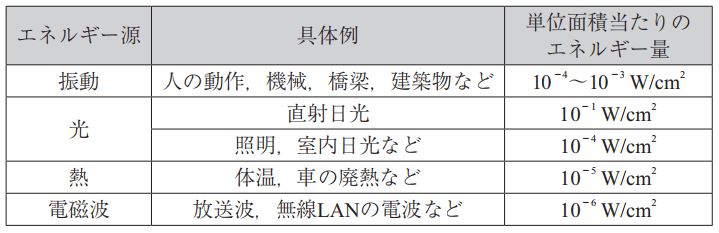 各エネルギー減における単位面積当たりのエネルギー量
