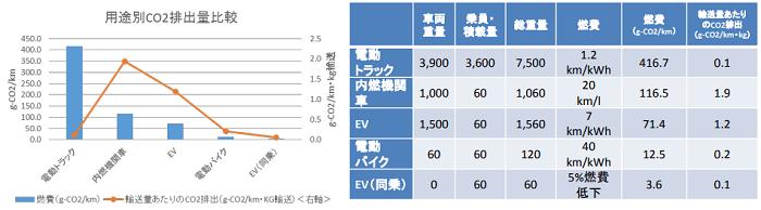 積載量、燃費、輸送量あたりのCO2排出量比較