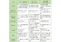 証書等を用いた再エネ調達の価格、「Jクレジット」「グリーン電力証書」「非化石証書」の写真