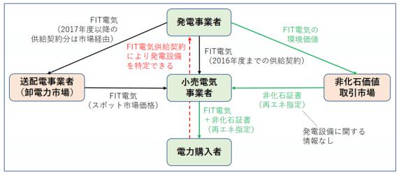 FIT電気と非化石証書(再エネ指定)を組み合わせた電力調達スキーム