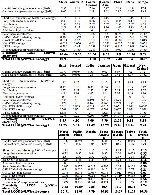 2050年度における各国の電気料金予測(ケースA・LCOE)