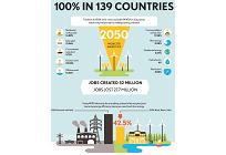 蓄電池なしでも再エネ100%を達成する2050年のシナリオ、スタンフォード大学発表の写真