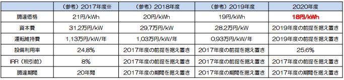 陸上風力発電