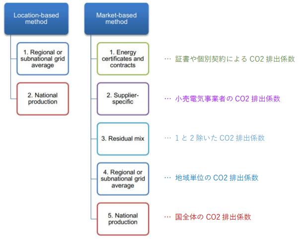 「スコープ 2」の CO2 排出量を算定する 2 通りの方法(番号は優先順位)