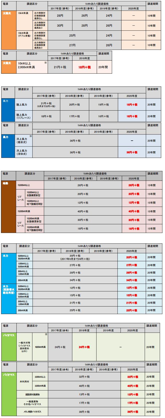 2018年度以降の調達価格及び調達期間についての委員長案