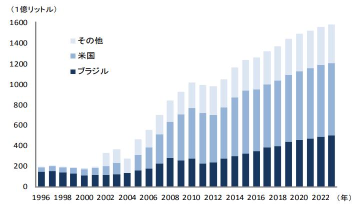 世界のバイオエタノール生産量の推移及び予測