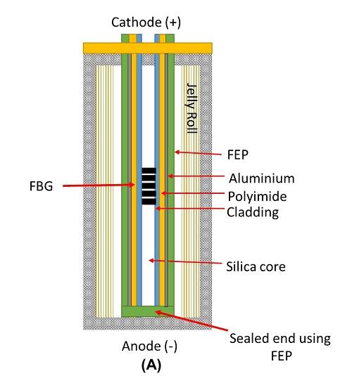 リチウムイオン電池の温度センサー