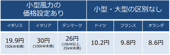 小型風力の買取価格(100kW以下、価格は2016年12月時点)