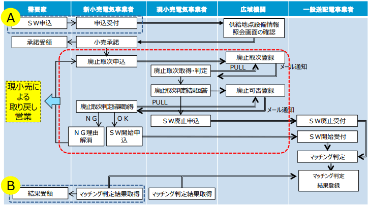 スイッチング支援システムによるスイッチング廃止取次の業務フロー