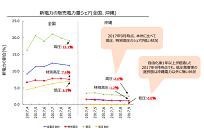 沖縄における新電力参入を活性化、4月開始予定の「卸電力メニュー」の需給調整力の写真
