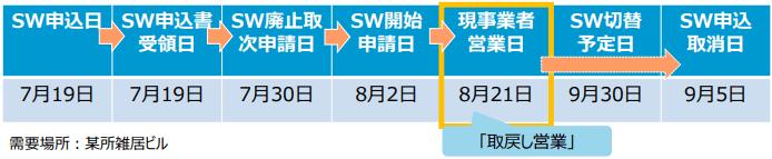 スイッチングプロセス中の「取戻し営業」の時系列イメージ例(SW申込日から申込取消日まで)