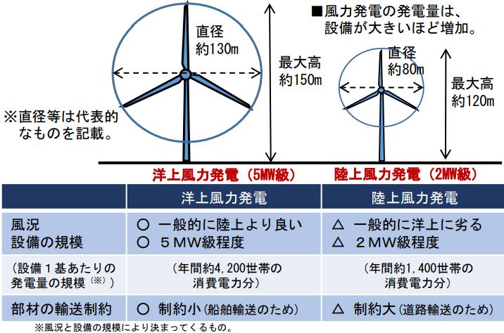 洋上風力発電のメリット(陸上風力発電との比較)