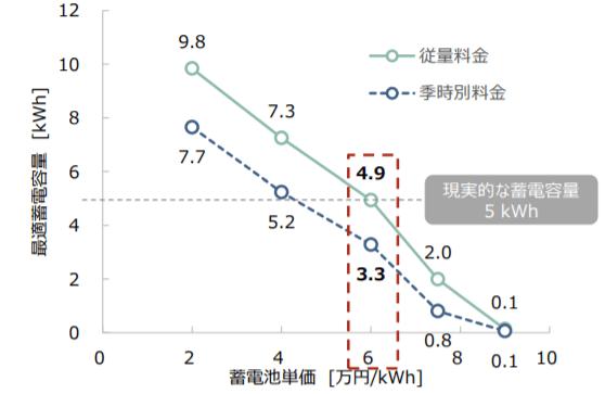 蓄電池単価と最適蓄電容量