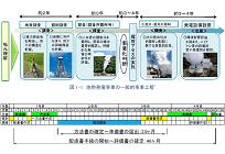 風力・地熱発電の環境アセスメント期間半減、NEDOが迅速化ガイドを公表の写真