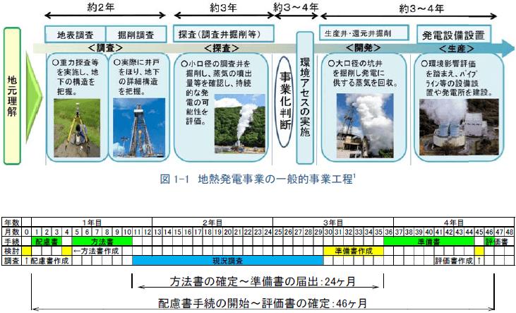 地熱発電の環境影響評価の所要期間(一般工程)