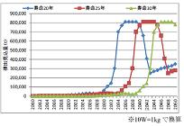 太陽光パネル、グリーン購入法の対象となる基準変更、最終処分に関する情報開示が必要にの写真
