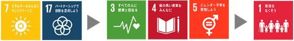 無電化ソリューションプロジェクトで達成を目指す持続可能な開発目標