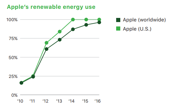 Appleの再エネ電気利用の推移