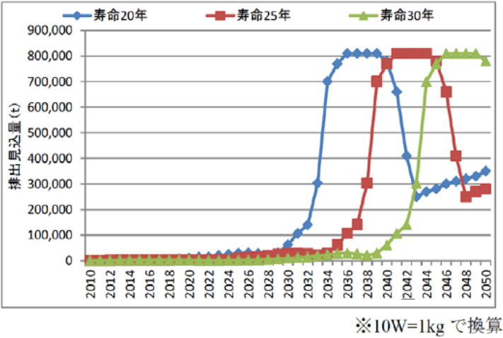 太陽光パネルのの排出量見込