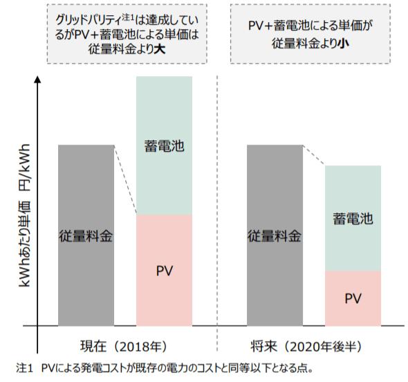 小売電気料金とのストレージパリティ(イメージ)