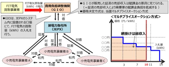 FIT非化石証書の取引スキームイメージ