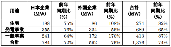 モジュールの用途別国内出荷量(MW)