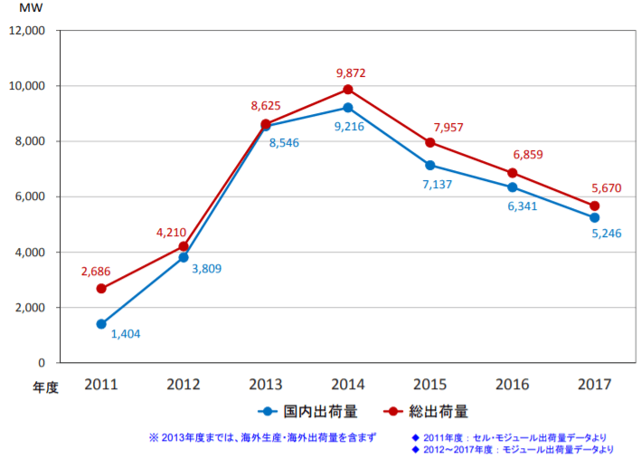 太陽電池の国内出荷量と総出荷量の推移(年度値)