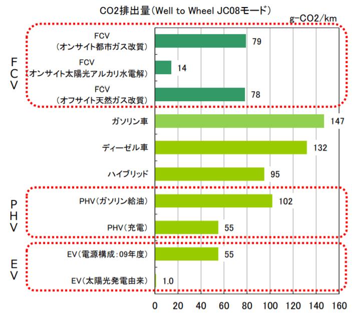 Well to Wheel のCO2排出量の比較