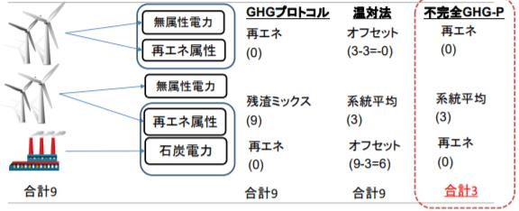 GHGプロトコルでの算定企業にとっての残渣ミックスの重要性