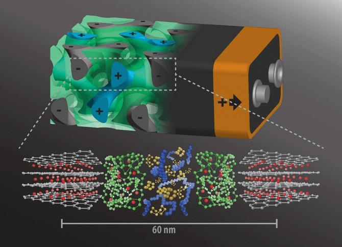 3次元電池構造のレンダリング