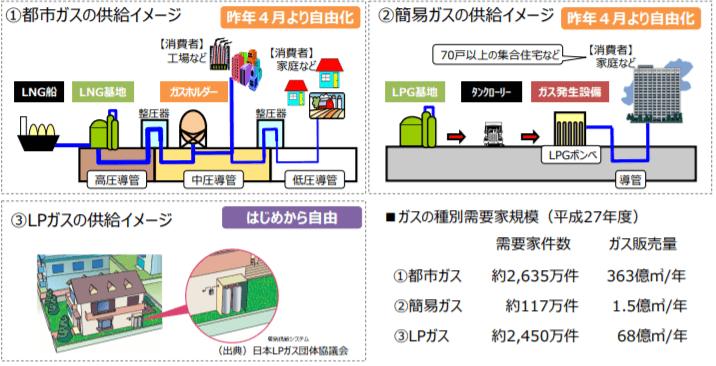 日本のガス供給の仕組み