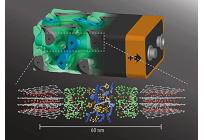 数秒で充電が可能な3D螺旋構造の蓄電池、米コーネル大学発表の写真