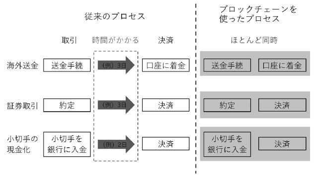 従来とブロックチェーンを使用した取引のプロセス